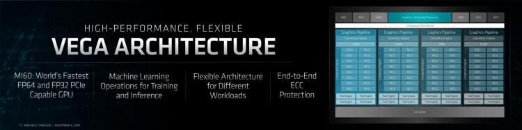 AMD Radeon Instinct Mi50 și Mi60: primele acceleratoare grafice pe 7 nm