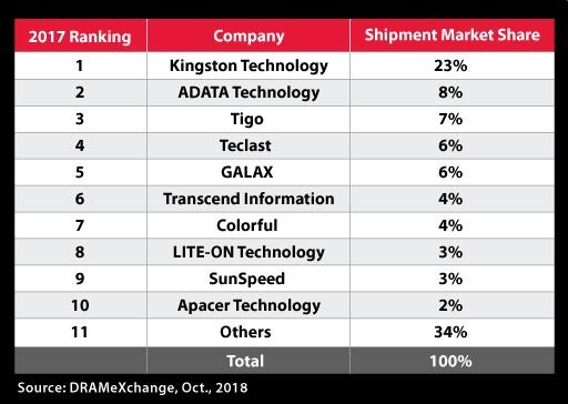 Kingston este cel mai mare producator de SSD-uri in 2017
