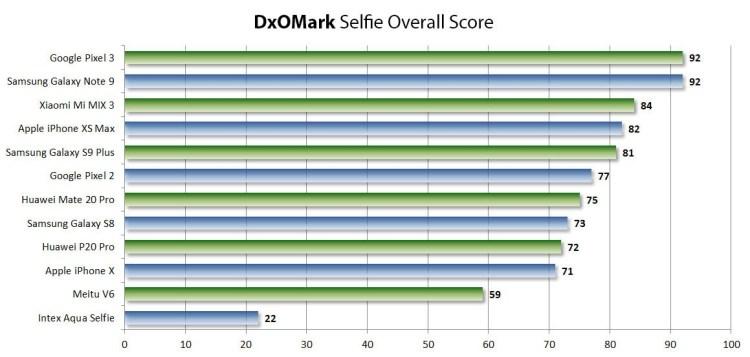 Google Pixel 3 și Samsung Galaxy Note 9 au cele mai bune camere de selfie, conform DxOMark
