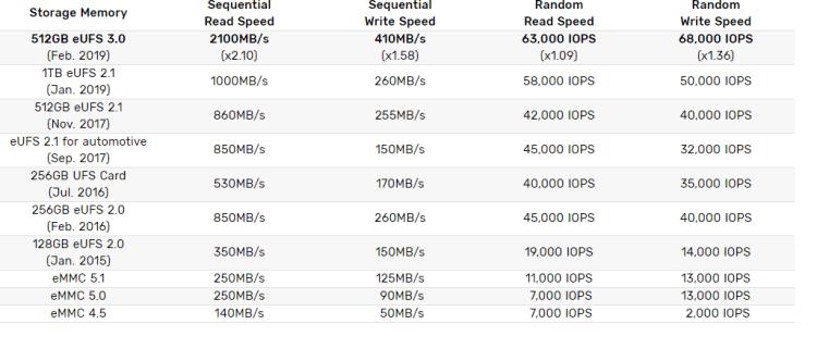 Samsung a inceput productia in masa pentru memoriile eUFS 3.0 de 512GB