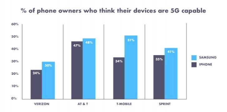 Un studiu arata ca americanii habar nu au ce telefon au in buzunar