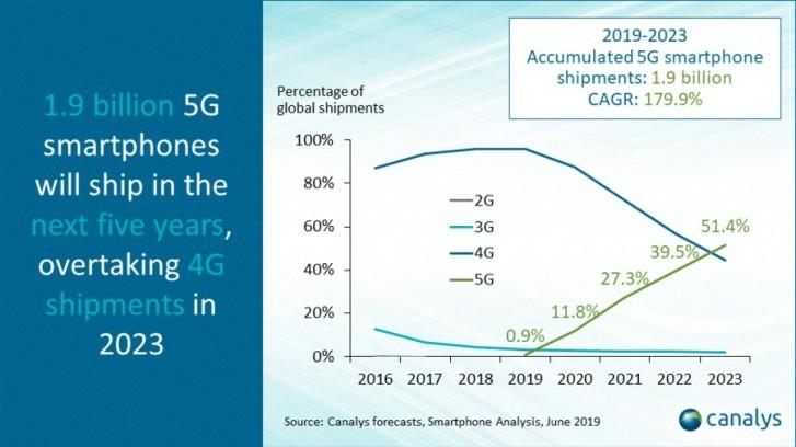 Tehnologia 5G va avea o cota de piata de peste 50% in urmatorii 3 ani