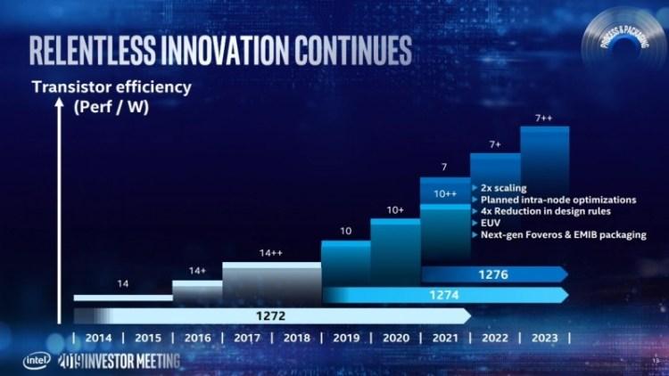 Intel se asteapta ca procesul pe 7nm sa fie gata in 2 ani