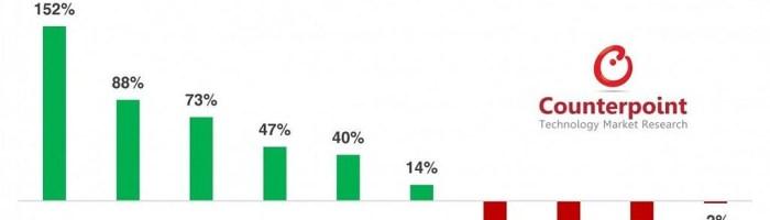 Google si OnePlus castiga teren in SUA