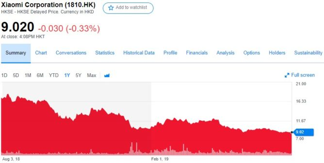 Actiunile Xiaomi in continua scadere