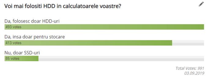 Rezultate sondaj: HDD-urile inca sunt folosite destul de mult