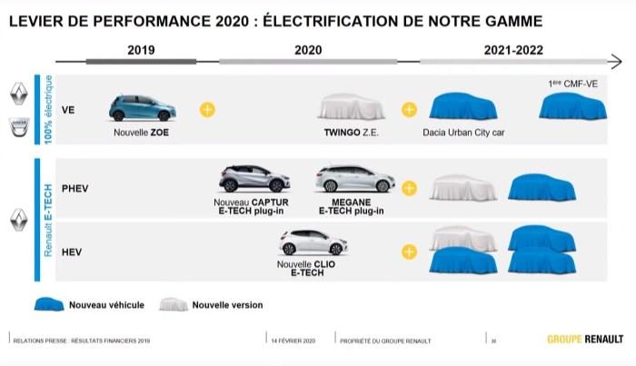 Primul model electric Dacia e asteptat in 2021