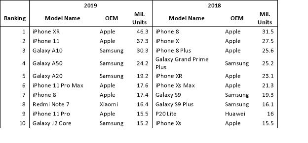 iPhone Xr a fost cel mai popular telefon in 2019