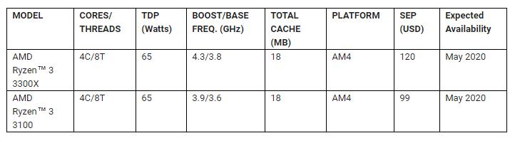 AMD a lansat Ryzen 3 3100 si Ryzen 3 3300X