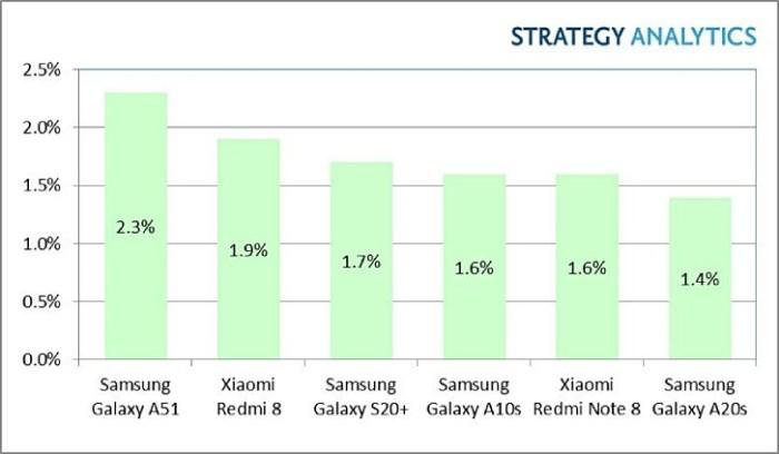 Samsung Galaxy A51 a fost cel mai bine vandut Android in Q1 2020