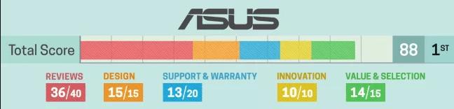 Asus este cel mai apreciat producator de laptopuri in 2020