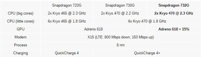 Qualcomm a anuntat procesorul Snapdragon 732G