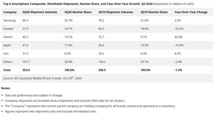 Xiaomi este in top 3 producatori de telefoane mobile in Q3 2020