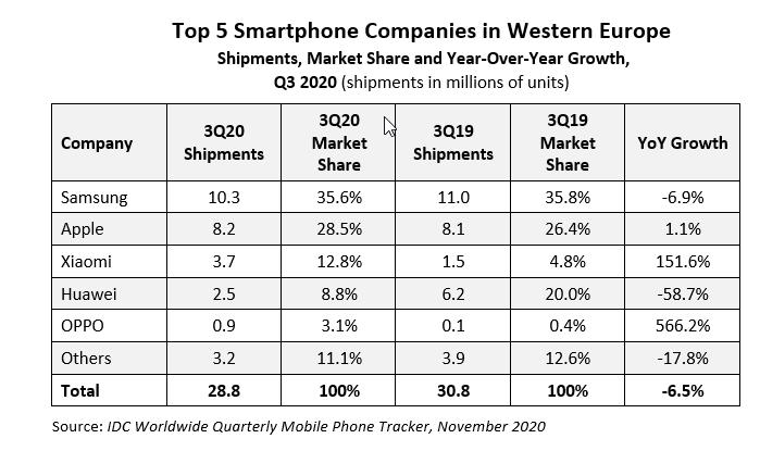 Divizia de mobile Huawei nu a avut un Q3 2020 foarte bun, iar Oppo impresioneaza