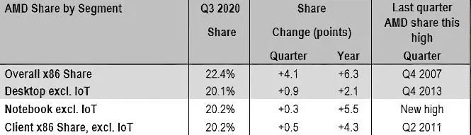 Procesoarele AMD au ajuns la o cotă de piață de 22.4%