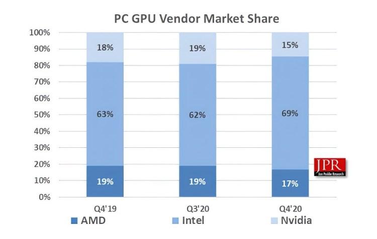 In caz ca nu era clar pentru toata lumea, Nvidia domina la vanzarile de placi video