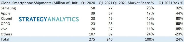 Huawei nu se mai afla nici macar in top 5 producatori de telefoane