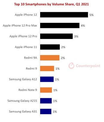 Apple domina piata smartphone-urilor si in 2021