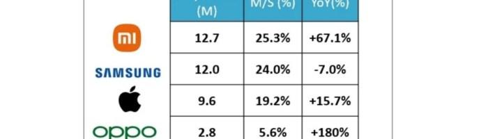 Xiaomi a depasit Samsung in Europa si este numarul 1 la vanzari
