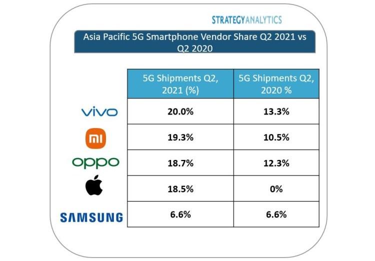 Vivo ocupă primul loc la livrările de smartphone-uri 5G în regiunea Asia-Pacific, în trimestrul 2 din 2021