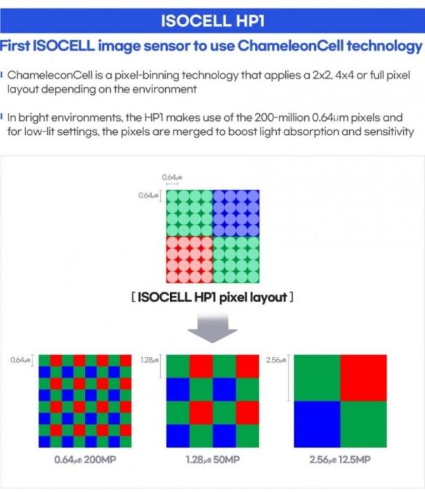 Samsung a prezentat senzorii ISOCELL HP1 de 200MP si ISOCELL GN5 de 50MP