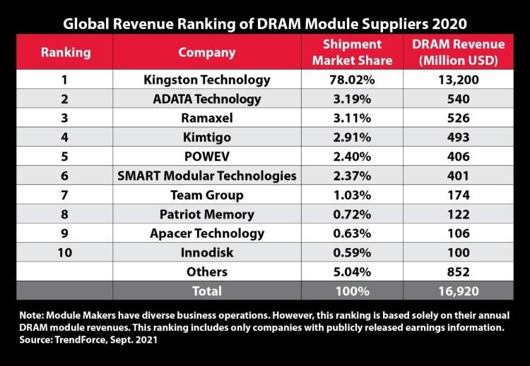 Kingston a fost cel mai mare producator de memorii DRAM in 2020