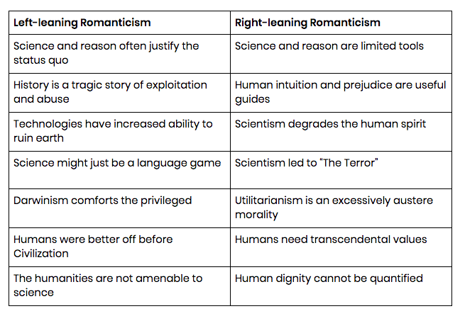 romanticism table left and right
