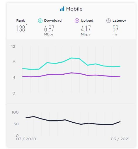 Internet movl en Venezuela ranking de speedtest