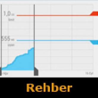 Rehber: Android'de 3G Kota Derdine Son!