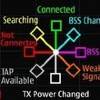 Ağdaki Sorunları Telefonunuzdan Görün
