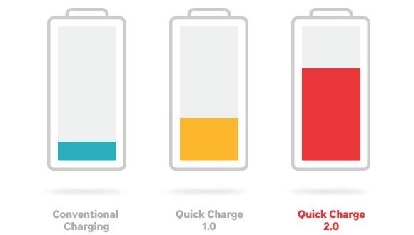 Quick Charge 3.0 ile Süper Hızlı Şarj!