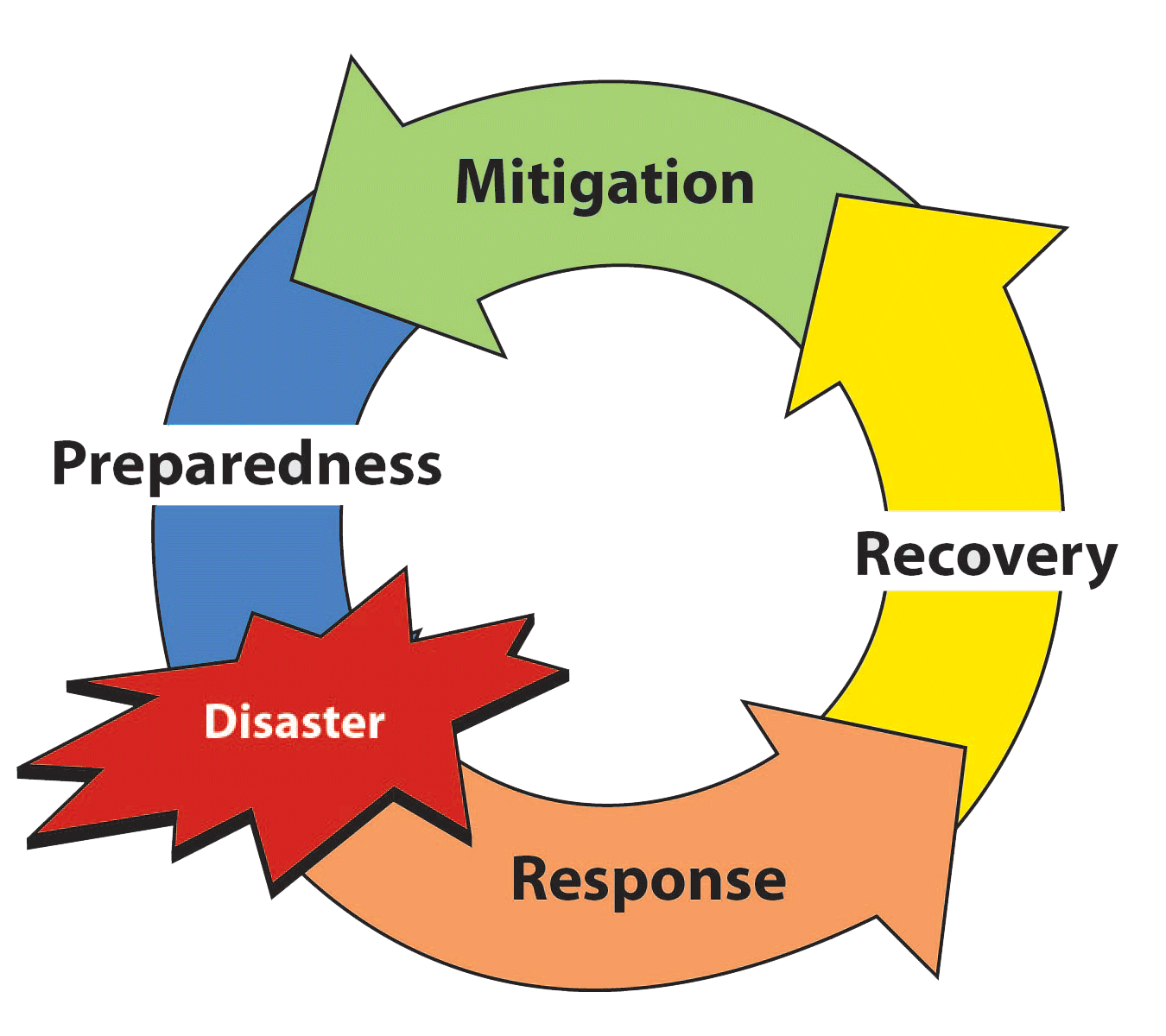 ics planning cycle diagram car sound system online training epas all hazards boot camp
