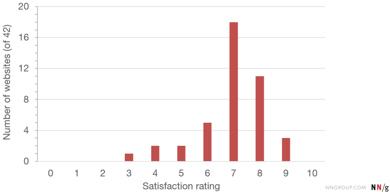 NPS web satisfaction ratings