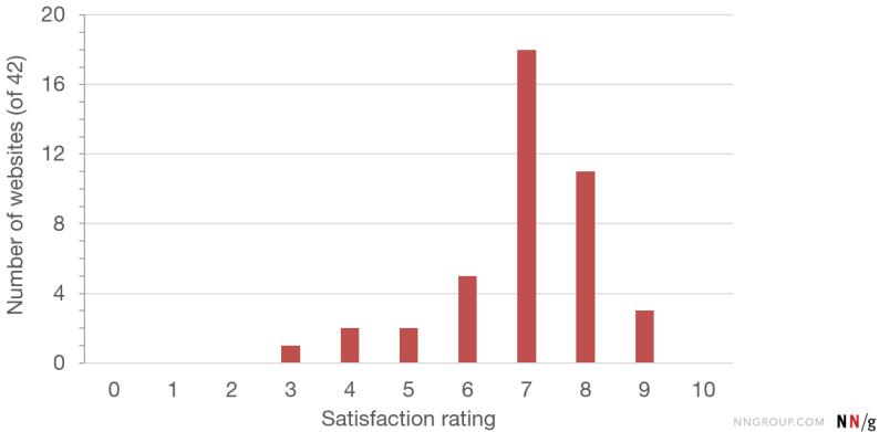 NPS web satisfaction ratings