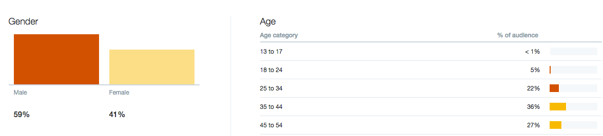 My Twitter Demographics
