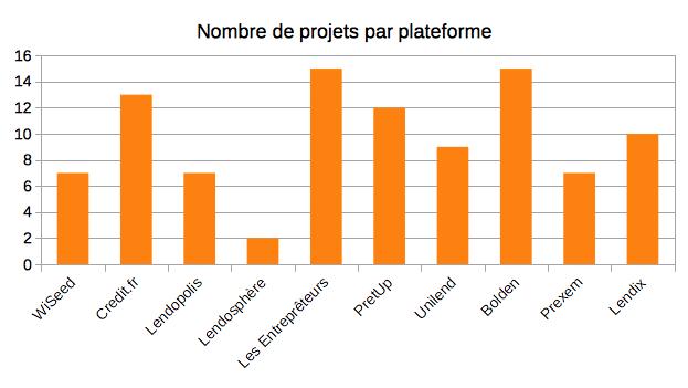 Nombre de projets par plateforme - Portefeuille Crowdfunding Claude