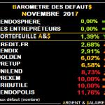 Baromètre des taux de défaut Crowdfunding Novembre 2017