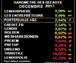 Baromètre des taux de défaut CrowdFunding décembre 2017