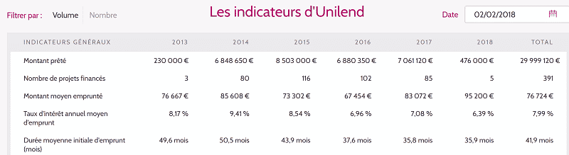 Unilend - Indicateurs de performances