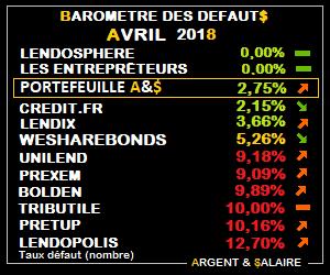 Baromètre des taux de défaut Avril 2018