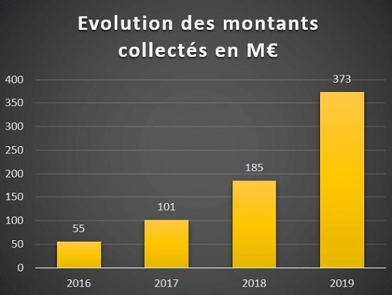 Evolution des montants collectés Crowdfunding immobilier 2016 à 2019
