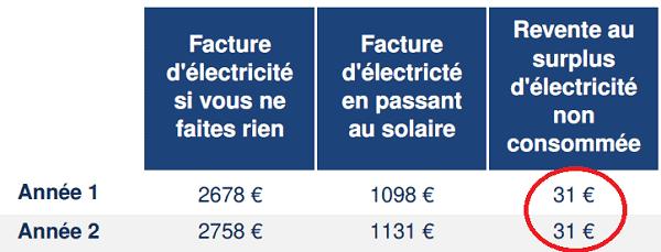 Ikea panneau solaire estimation revente au réseaux / turp