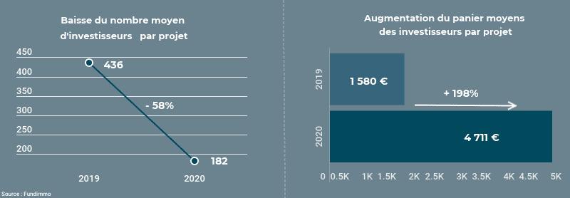 Nombre moyen d'investisseurs par projet
