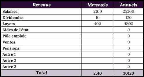 Partie revenu du tableau excel depenses mensuelles