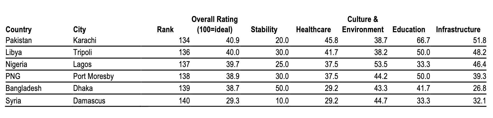 Liveability ranking