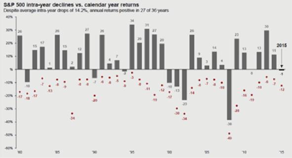 Retirement Time Feb Chart 2