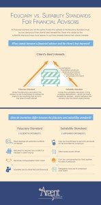 Fiduciary infographic