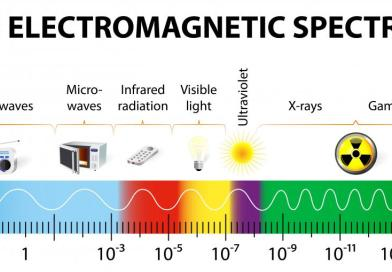 Mikrodalga enerjisi