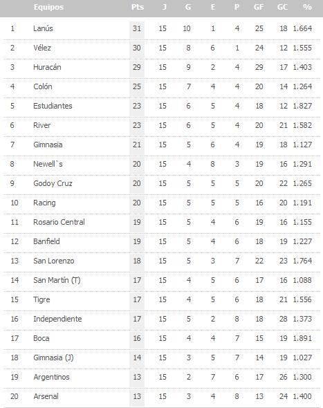 Tabelle_Clausura
