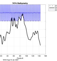 bathymetry [ 1050 x 750 Pixel ]